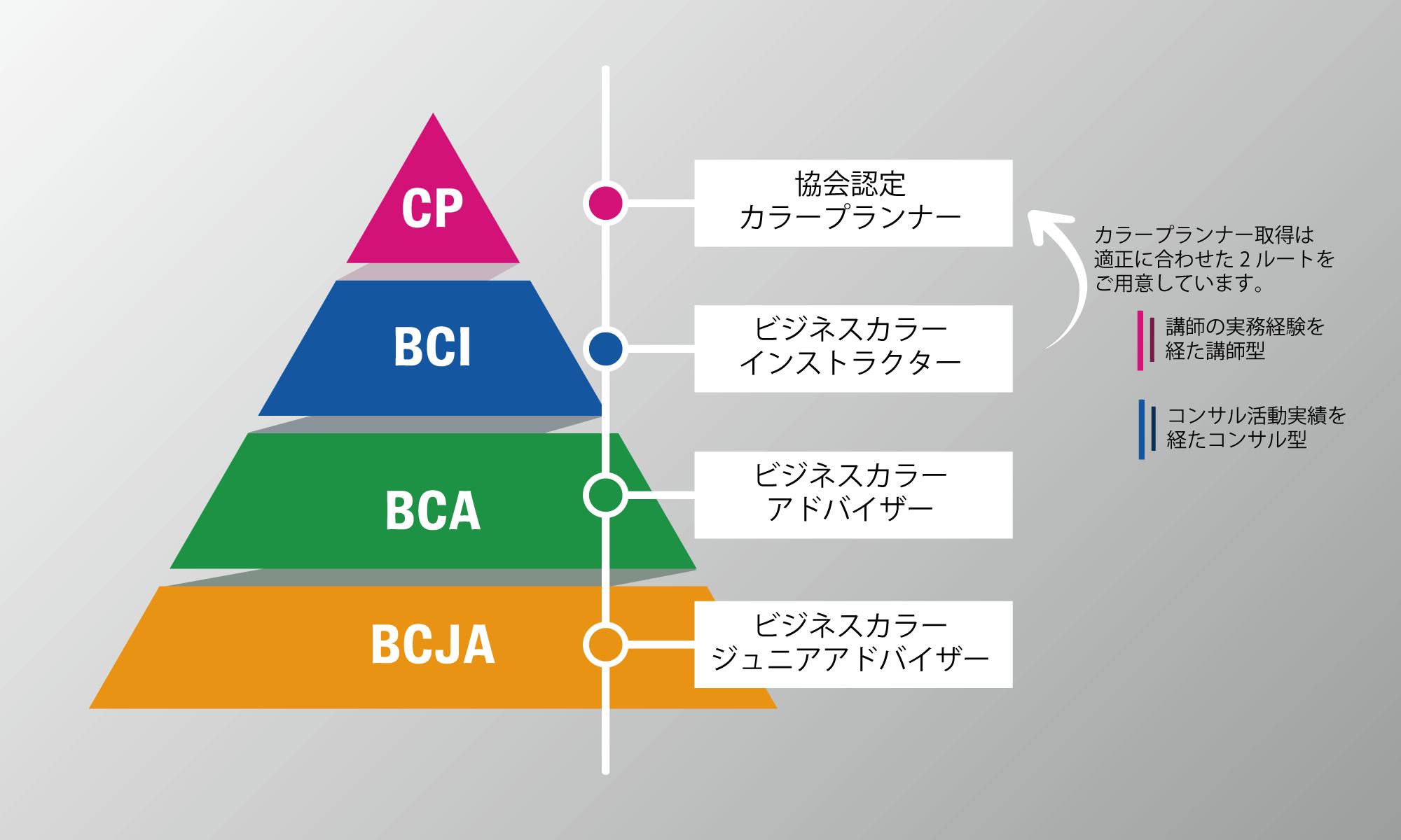 日本カラープランニング協会の資格